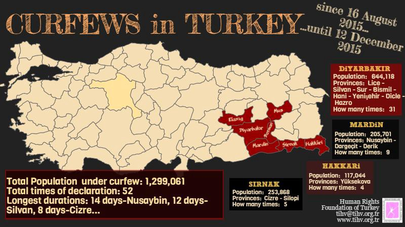 curfews in Turkey