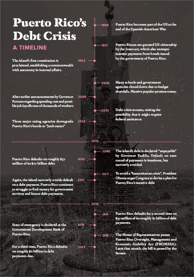 Haiven Thornton Timeline
