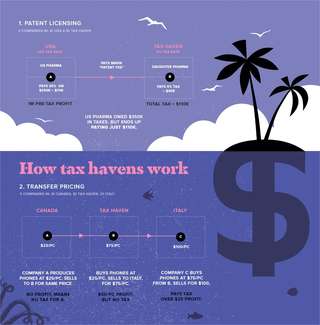 Harringtom Tax Havens